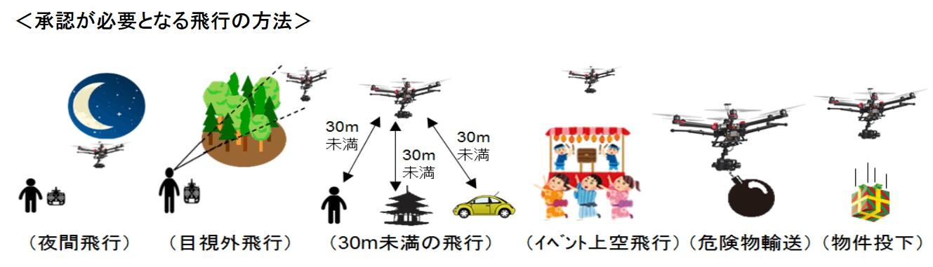 無人航空機3