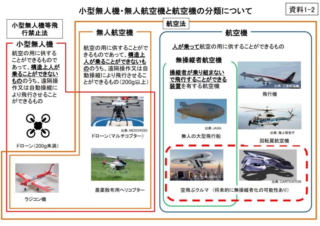 小型無人航空機定義